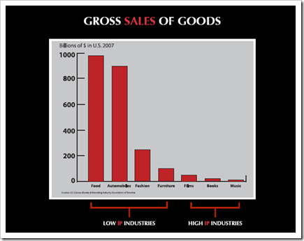 Blakely TEDxUSC Gross sales