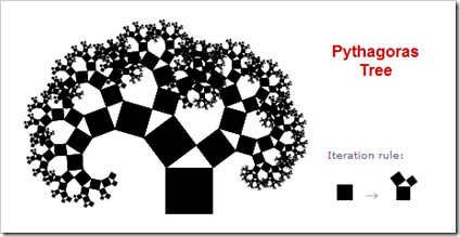 Pythagoras Tree plus